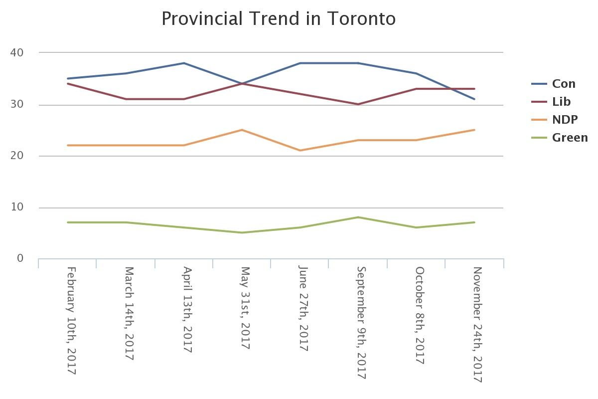 Poll: PC support softens in Toronto, as Tories and Grits remain statistically tied