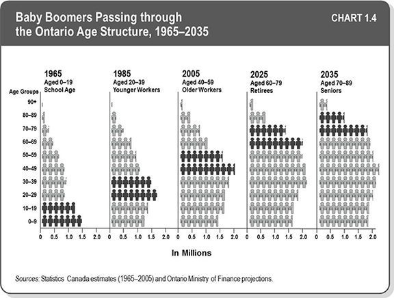 Eight great graphs from the 'Long-Term Report on the Economy' that show Ontario's future