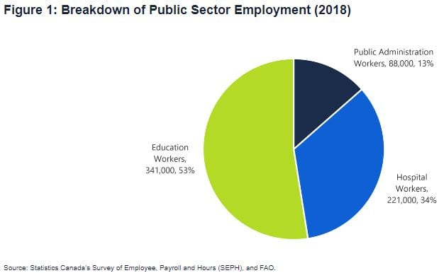 Competitive job market ups pressure to spend more on public sector employees: Fiscal watchdog