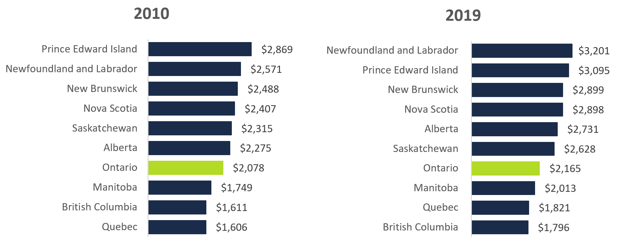 Despite the 'noise' about electricity rates, Ontarians among provinces with lower home-energy costs: FAO