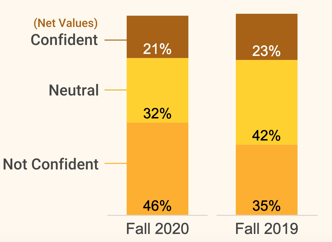 Economic report shows business confidence at new low, disproportionate impacts on women and low-income individuals
