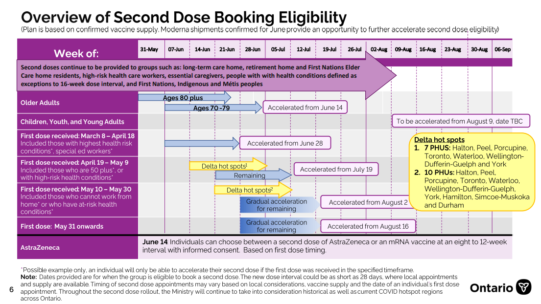 All Ontario adults to be eligible for second dose week of June 28 as Delta variant gains ground