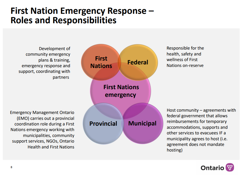 The province insists wildfire-hit communities have all the help they need. First Nations say officials are swamped