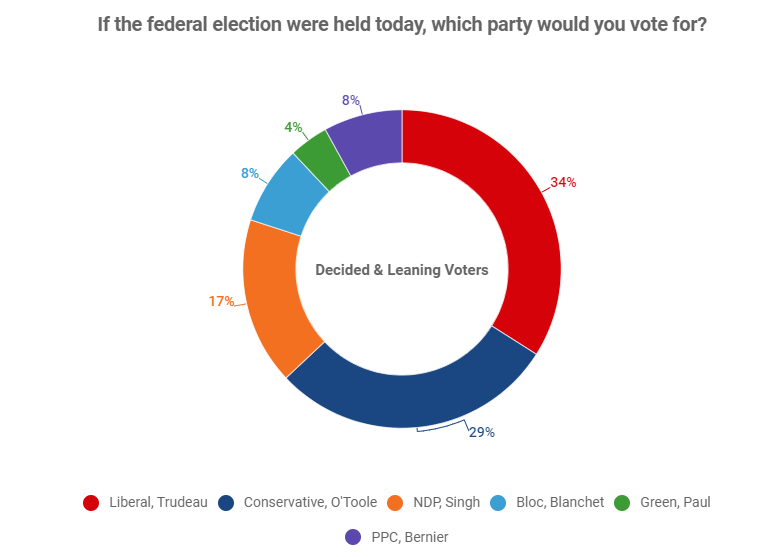 Liberals open up lead in Ontario in campaign's final week